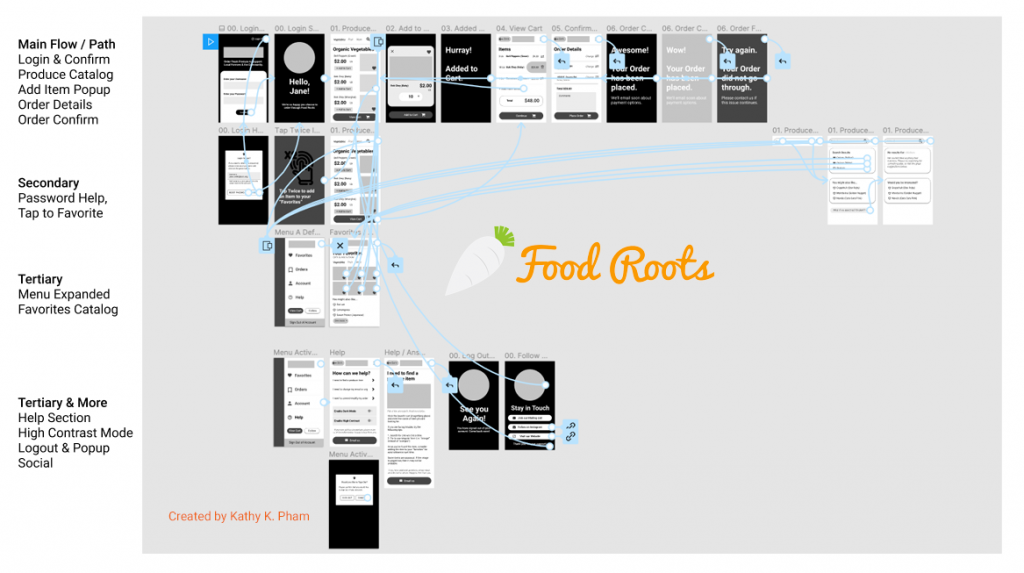 Food Roots Wireframes Key Path